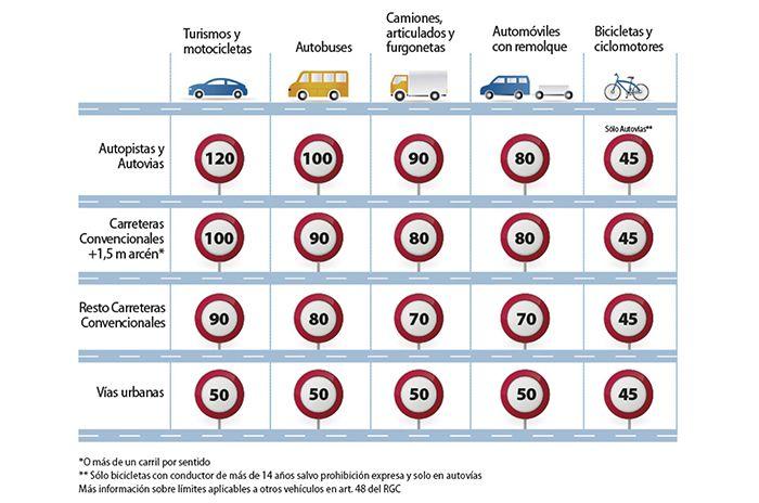 Nuevos límites de velocidad en España en 2019