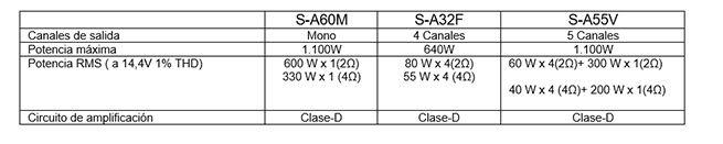 Alpine presenta su nueva gama de Amplificadores de la Serie S