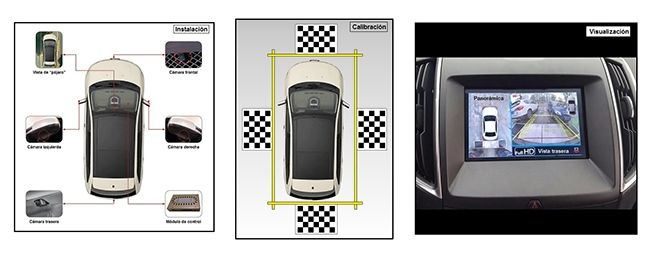 Aparca con la máxima comodidad con el sistema 360º de BTR Performance